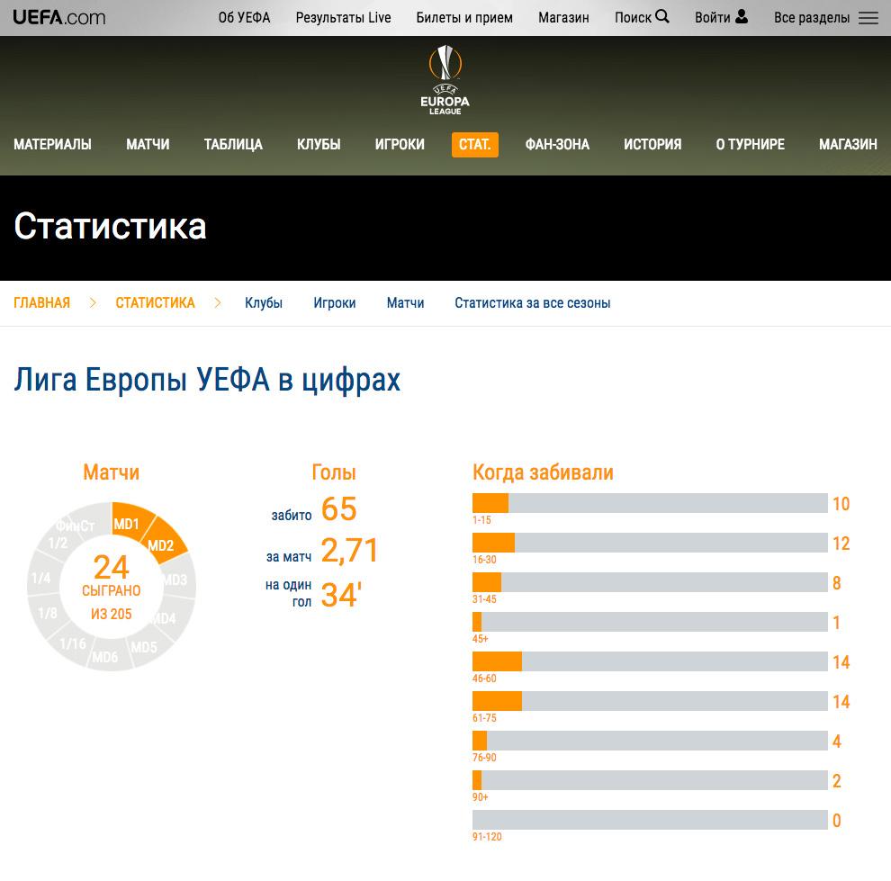 Статистика голов УЕФА