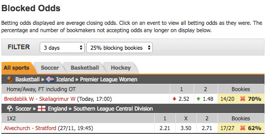 Oddsportal blocked odds